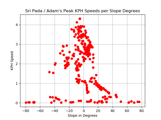 Sri Pada speeds by slope.