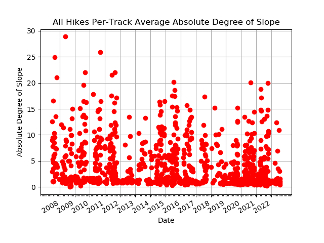 All hike speeds by track.