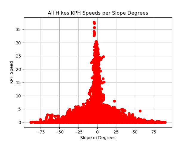 All hike speeds by slope.