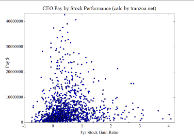 Most CEO Pay-to-Stock-Performance
