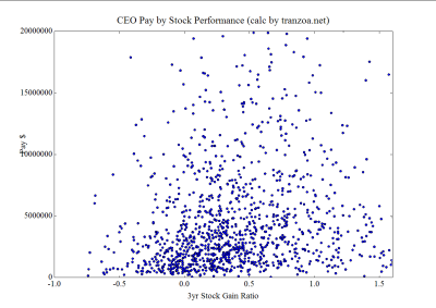 Normal CEO Pay-to-Stock-Performance