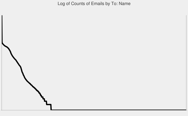 Log graph of email counts by To: name