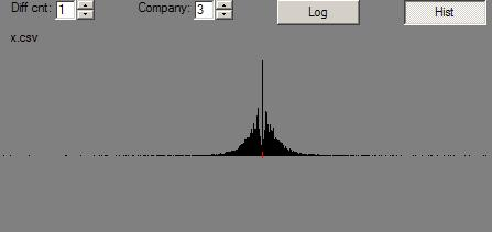MMM Minus Dow Jones Changes Histogram