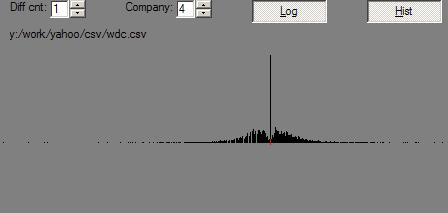 WDC Changes Histogram